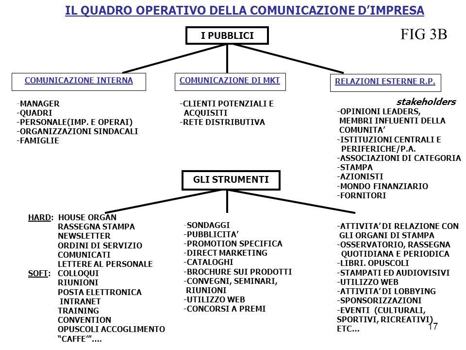 IL QUADRO OPERATIVO DELLA COMUNICAZIONE D'IMPRESA