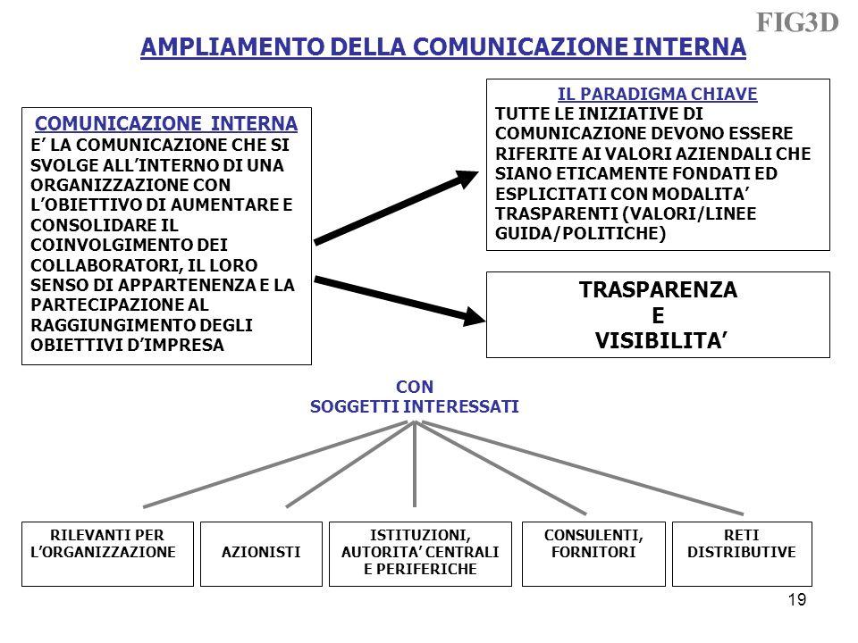 AMPLIAMENTO DELLA COMUNICAZIONE INTERNA