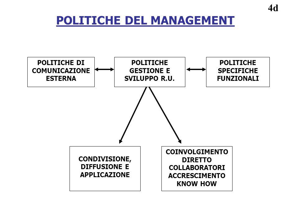 POLITICHE DEL MANAGEMENT