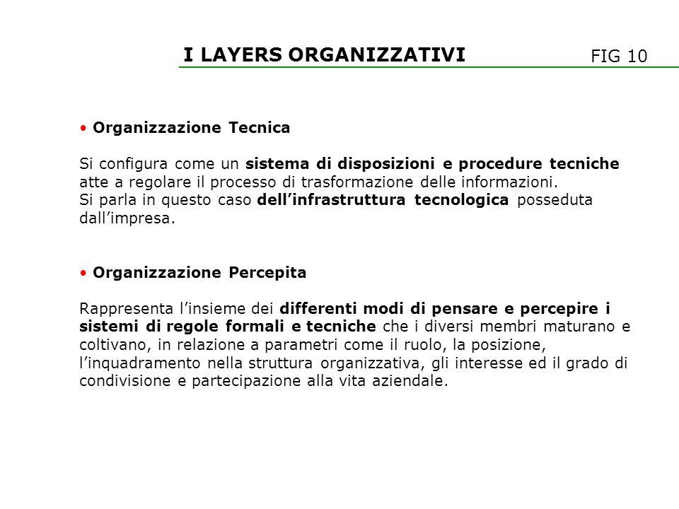 I LAYERS ORGANIZZATIVI