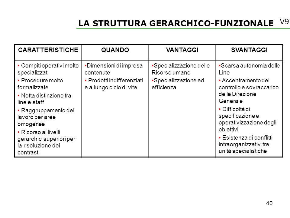 LA STRUTTURA GERARCHICO-FUNZIONALE