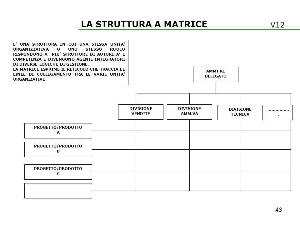 LA STRUTTURA A MATRICE V12 43