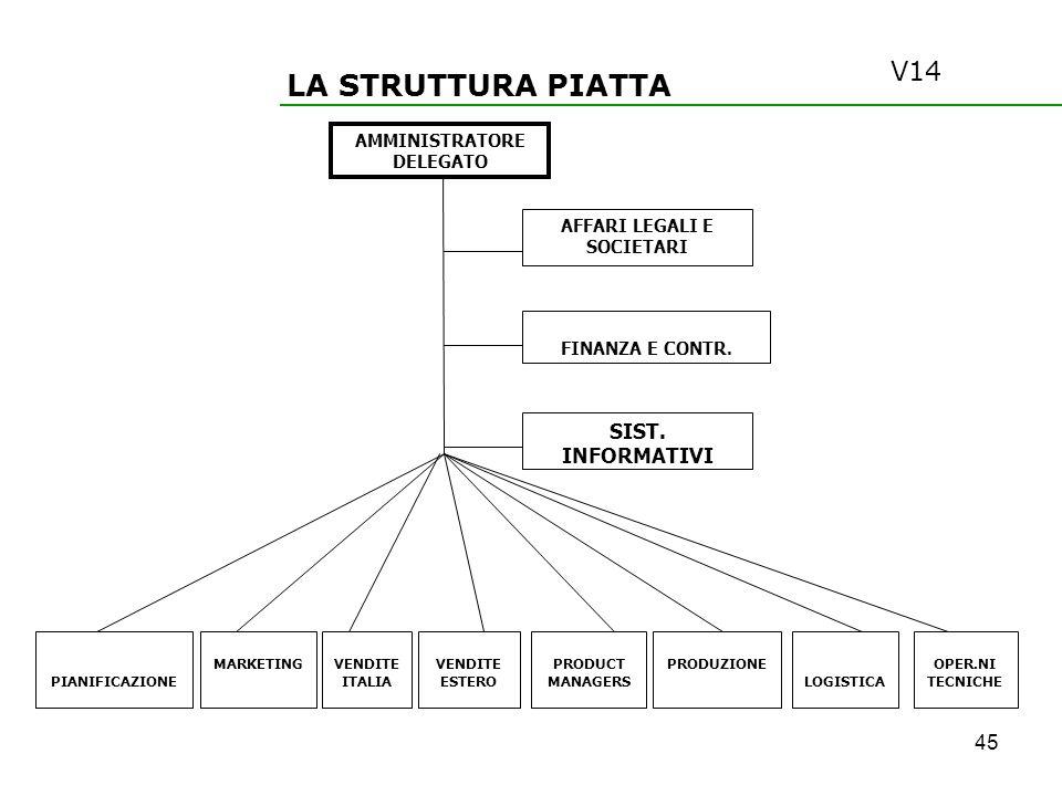 AMMINISTRATORE DELEGATO AFFARI LEGALI E SOCIETARI