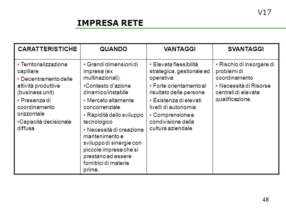 IMPRESA RETE V17 CARATTERISTICHE QUANDO VANTAGGI SVANTAGGI