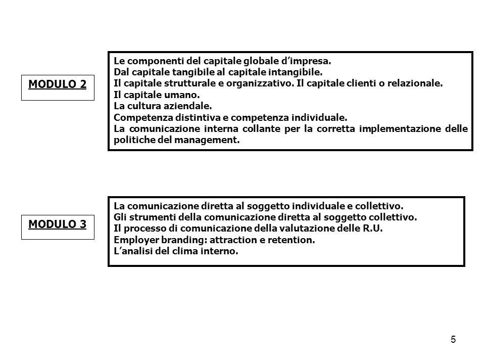 MODULO 2 MODULO 3 Le componenti del capitale globale d'impresa.