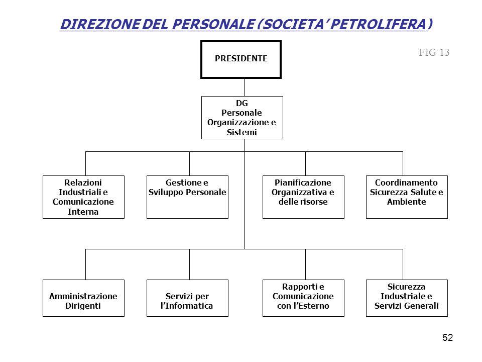 DIREZIONE DEL PERSONALE (SOCIETA' PETROLIFERA)