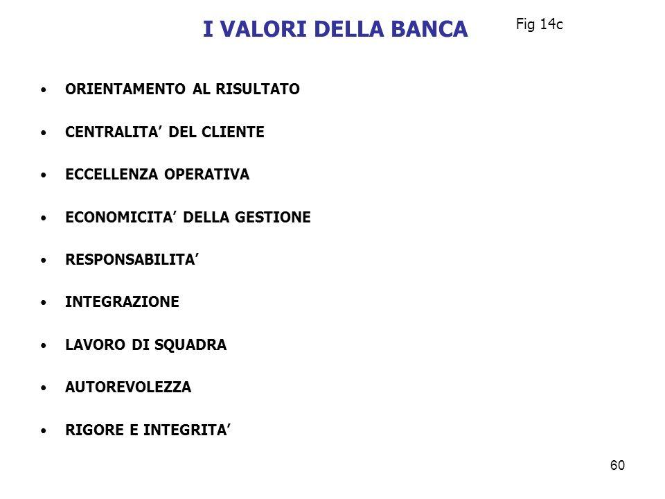 I VALORI DELLA BANCA Fig 14c ORIENTAMENTO AL RISULTATO