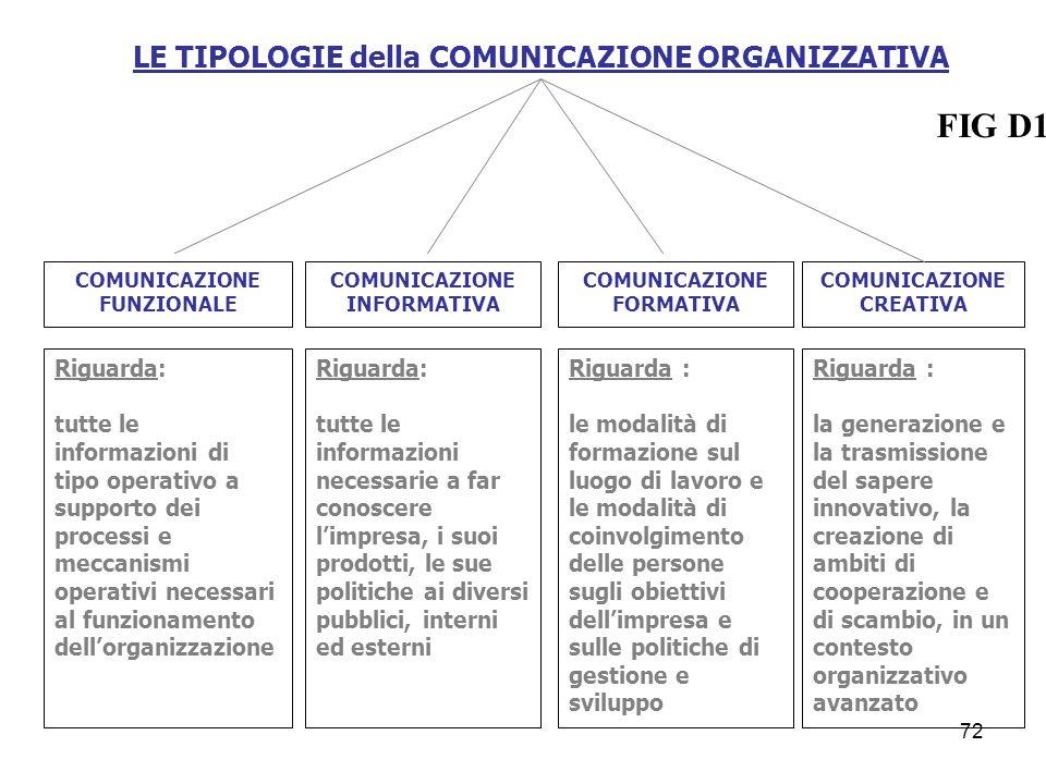 LE TIPOLOGIE della COMUNICAZIONE ORGANIZZATIVA