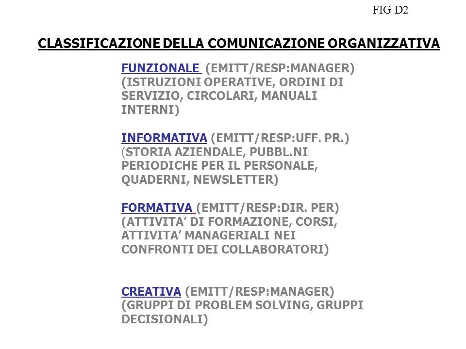 CLASSIFICAZIONE DELLA COMUNICAZIONE ORGANIZZATIVA