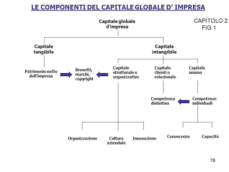 LE COMPONENTI DEL CAPITALE GLOBALE D' IMPRESA