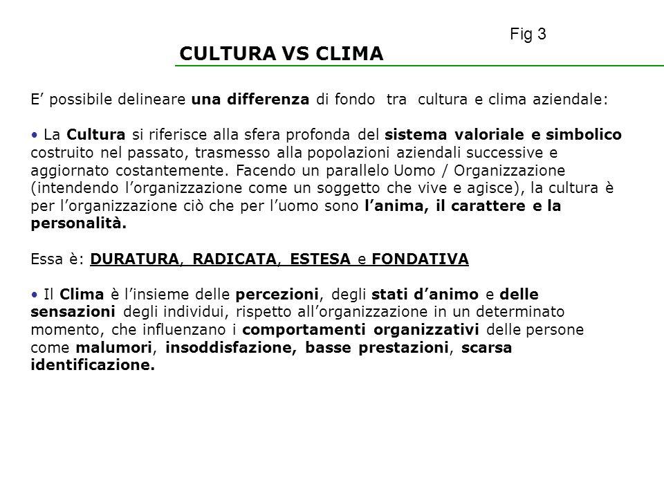 Fig 3 CULTURA VS CLIMA. E' possibile delineare una differenza di fondo tra cultura e clima aziendale: