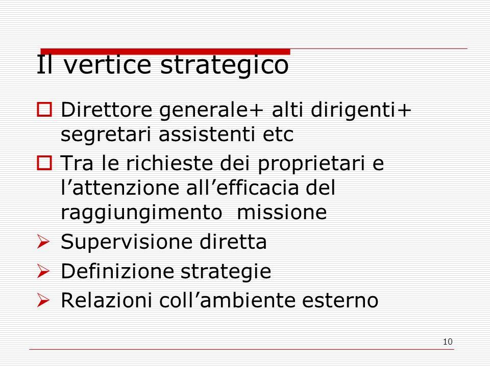 Il vertice strategico Direttore generale+ alti dirigenti+ segretari assistenti etc.