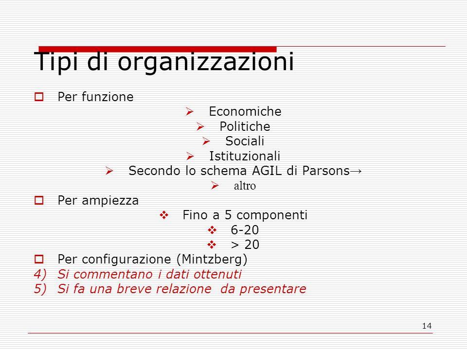 Tipi di organizzazioni
