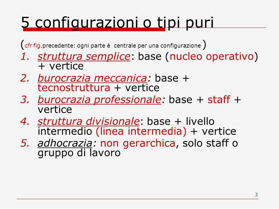 5 configurazioni o tipi puri