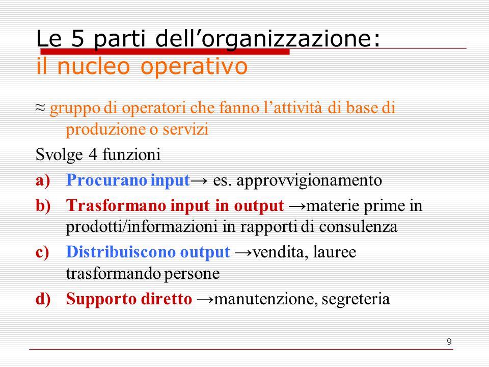 Le 5 parti dell'organizzazione: il nucleo operativo