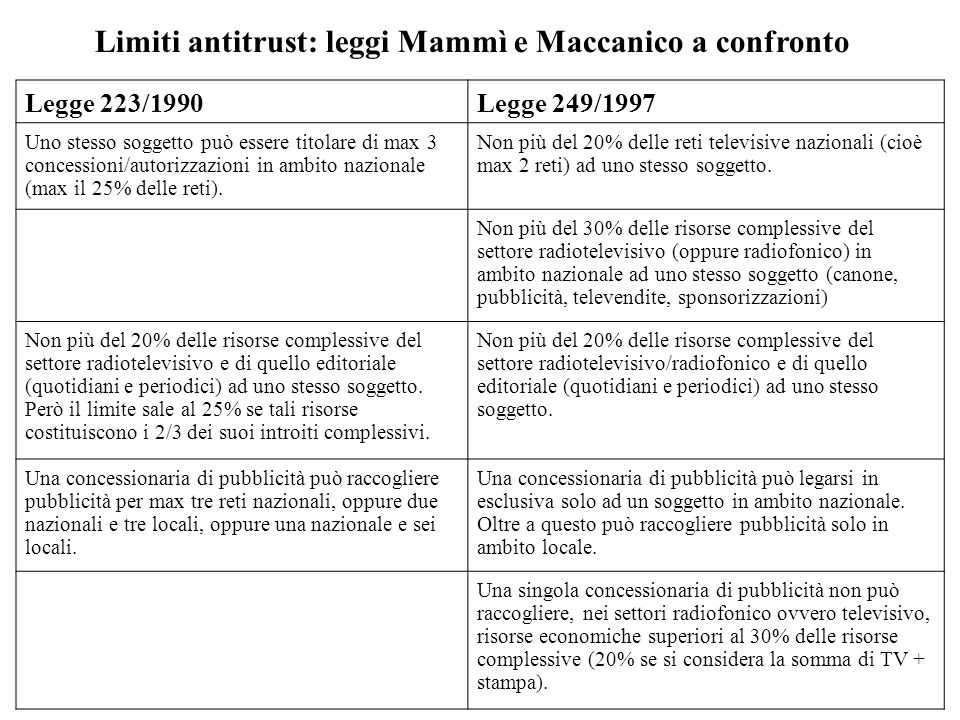 Limiti antitrust: leggi Mammì e Maccanico a confronto