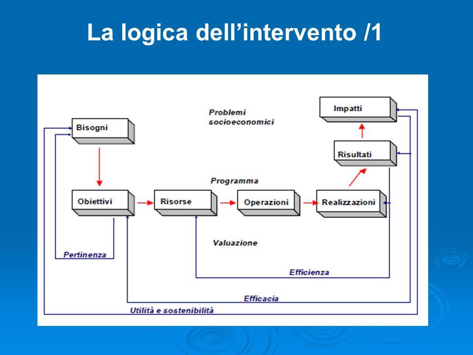 La logica dell'intervento /1