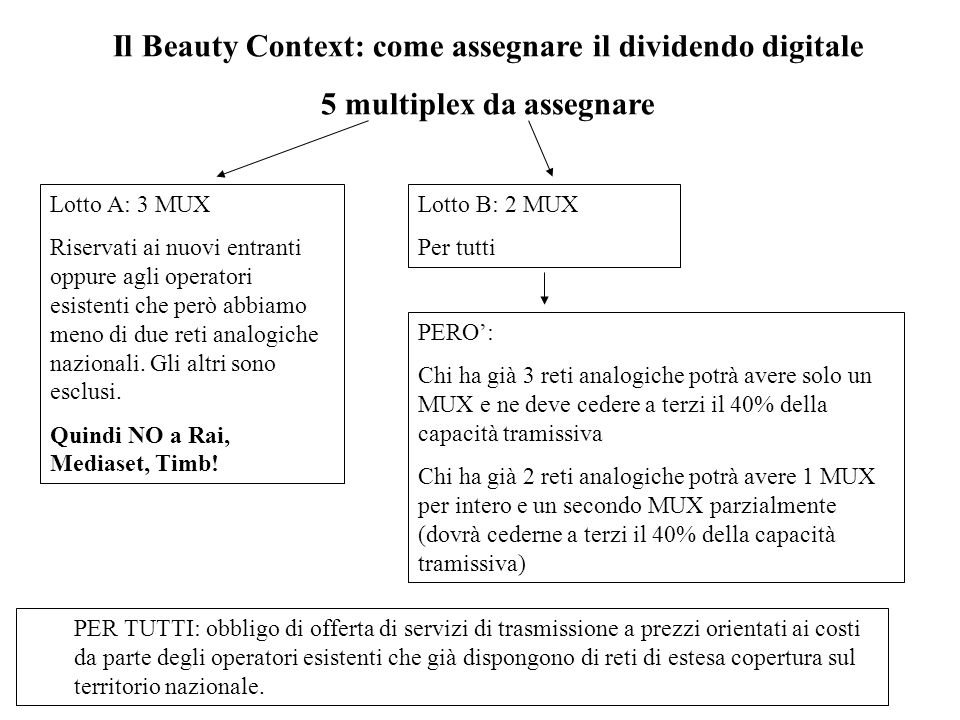 Il Beauty Context: come assegnare il dividendo digitale