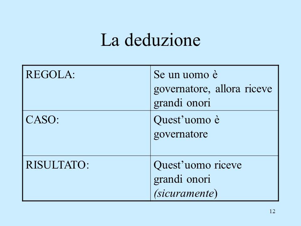 La deduzione REGOLA: Se un uomo è governatore, allora riceve grandi onori. CASO: Quest'uomo è governatore.