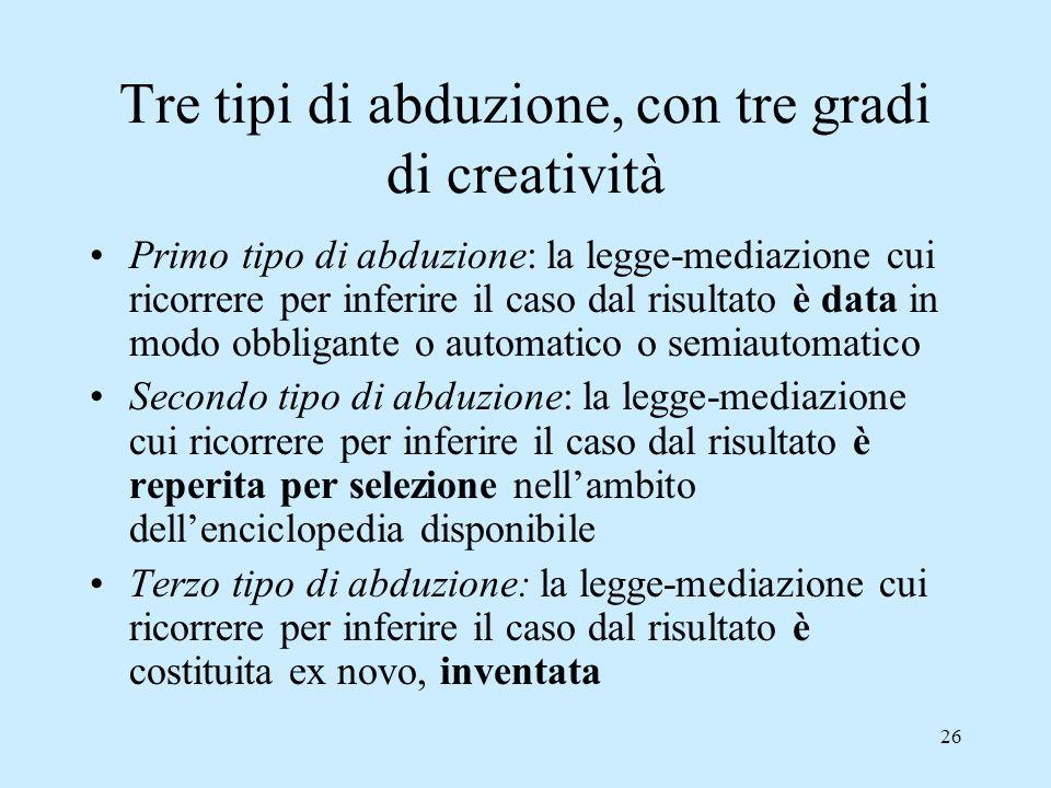 Tre tipi di abduzione, con tre gradi di creatività