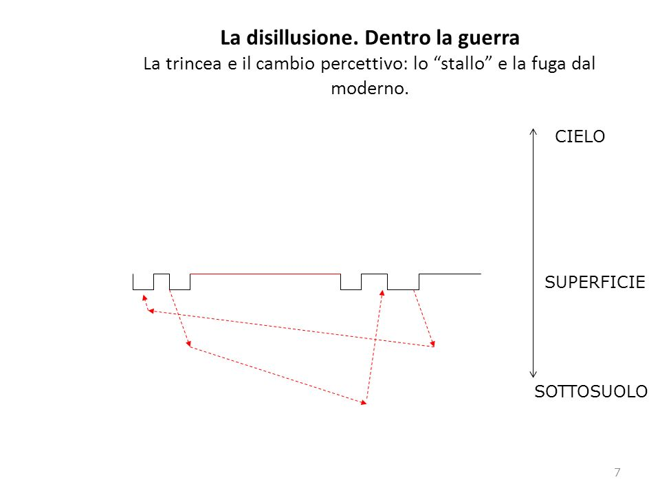 La disillusione. Dentro la guerra La trincea e il cambio percettivo: lo stallo e la fuga dal moderno.