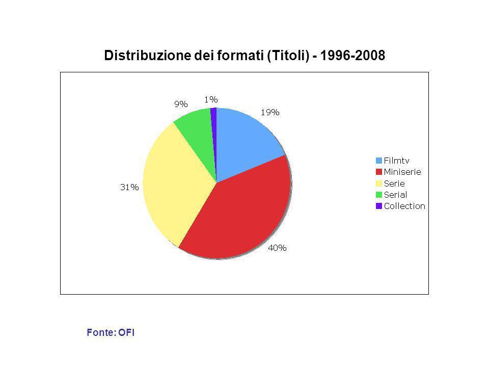 Distribuzione dei formati (Titoli) - 1996-2008