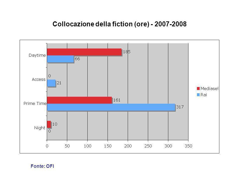 Collocazione della fiction (ore) - 2007-2008