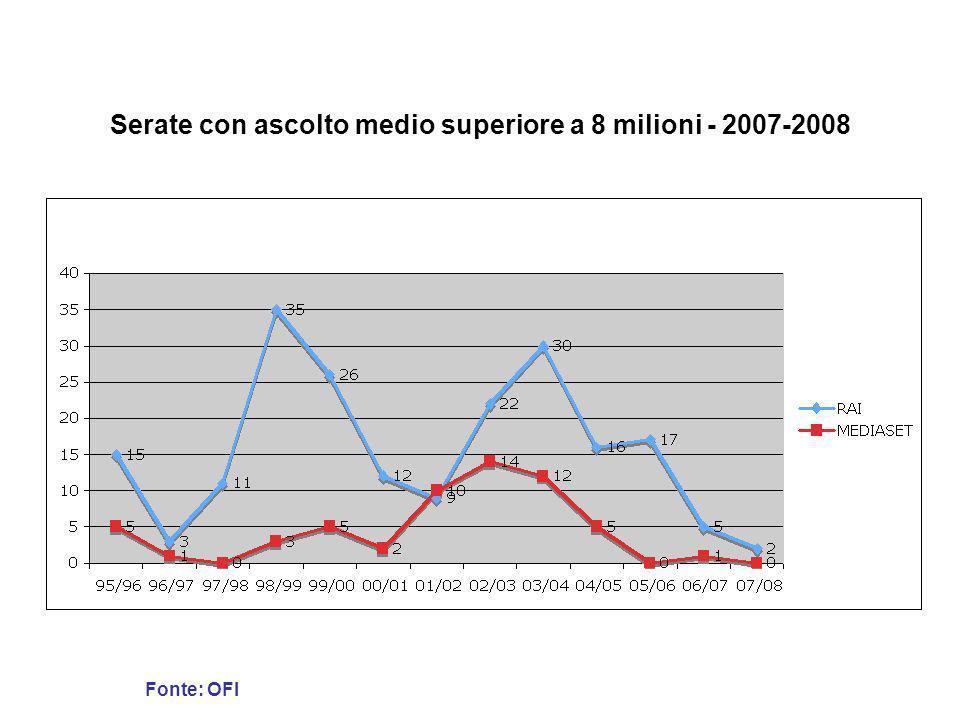 Serate con ascolto medio superiore a 8 milioni - 2007-2008