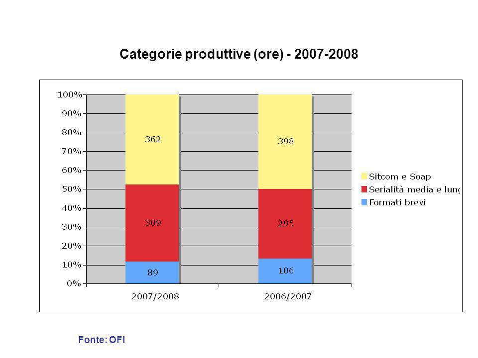 Categorie produttive (ore) - 2007-2008
