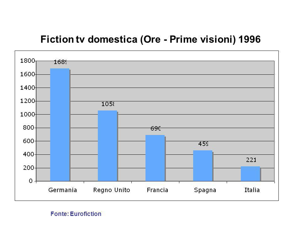 Fiction tv domestica (Ore - Prime visioni) 1996