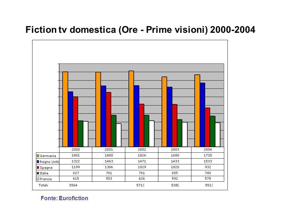 Fiction tv domestica (Ore - Prime visioni) 2000-2004