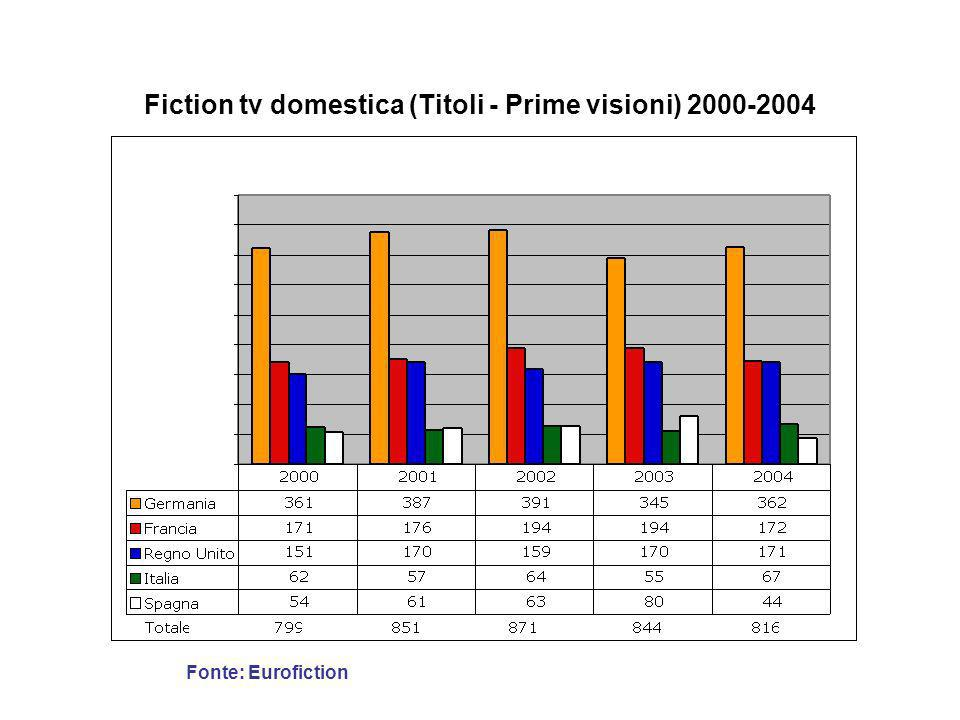 Fiction tv domestica (Titoli - Prime visioni) 2000-2004