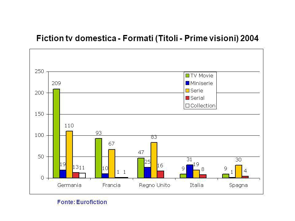 Fiction tv domestica - Formati (Titoli - Prime visioni) 2004