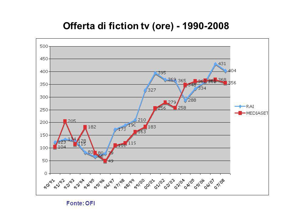 Offerta di fiction tv (ore) - 1990-2008