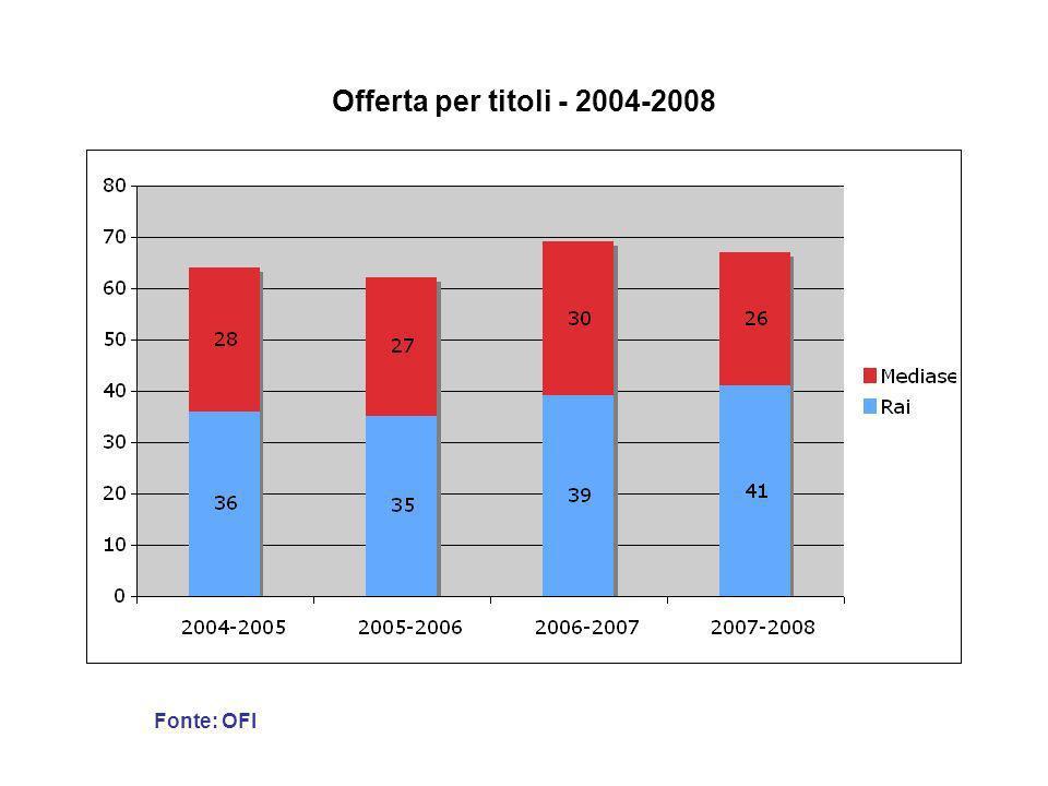 Offerta per titoli - 2004-2008 Fonte: OFI