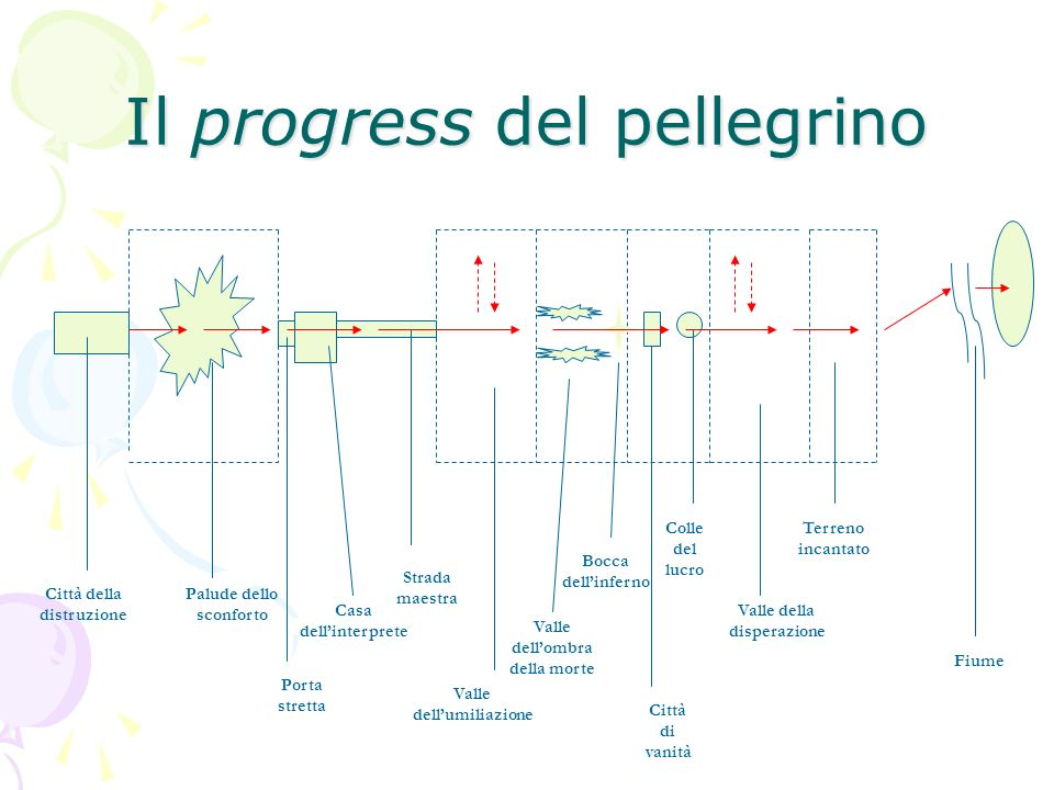 Il progress del pellegrino