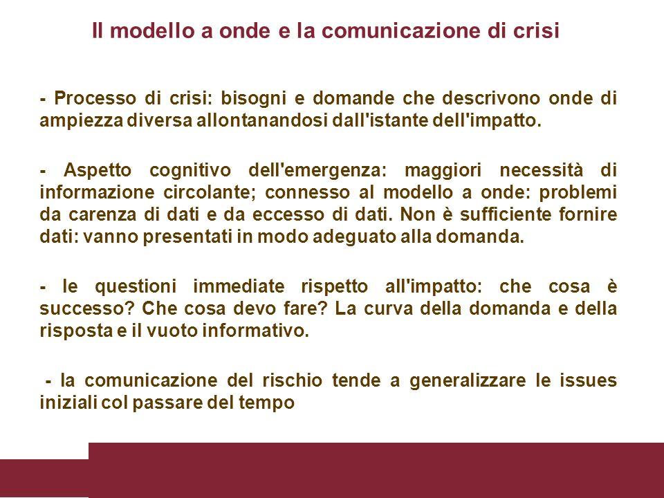 Il modello a onde e la comunicazione di crisi