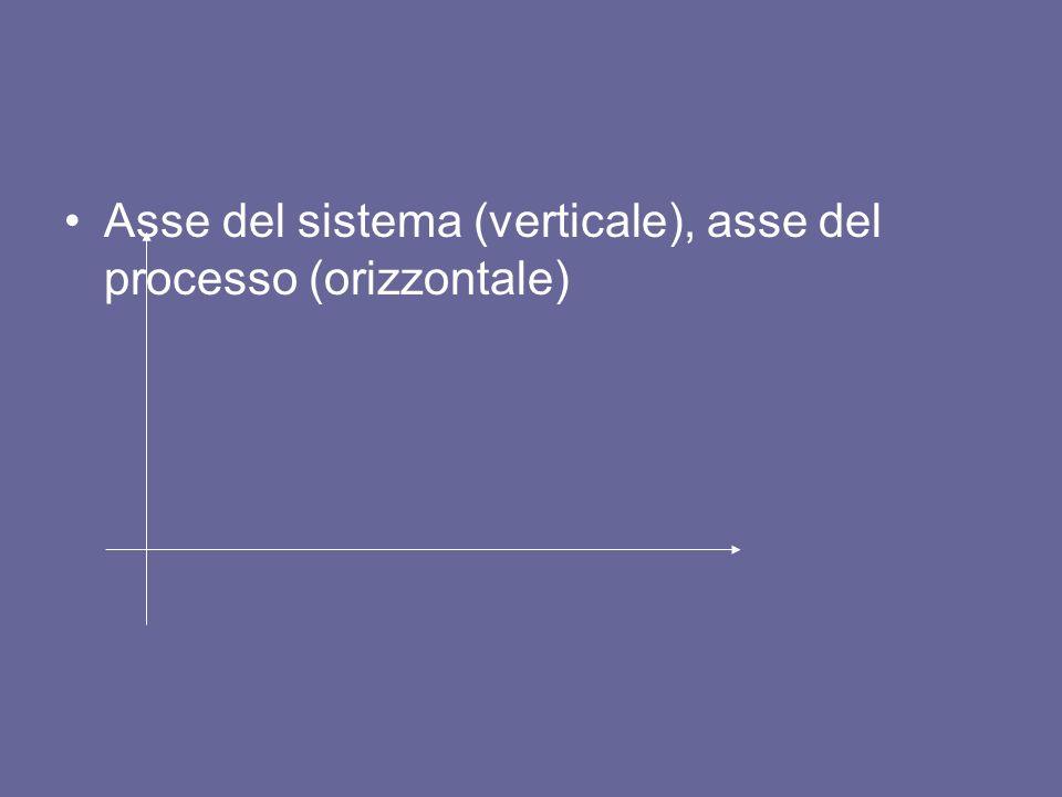 Asse del sistema (verticale), asse del processo (orizzontale)