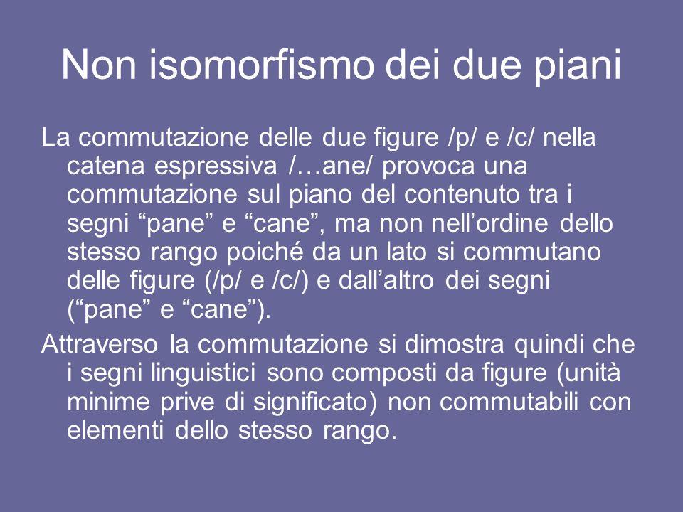 Non isomorfismo dei due piani