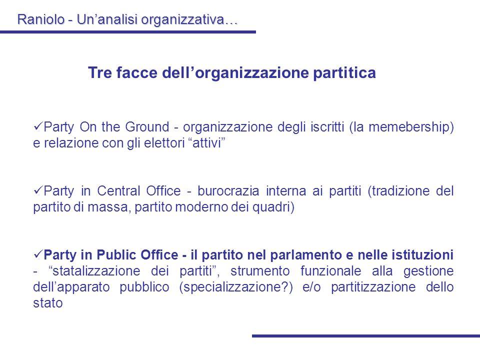Tre facce dell'organizzazione partitica