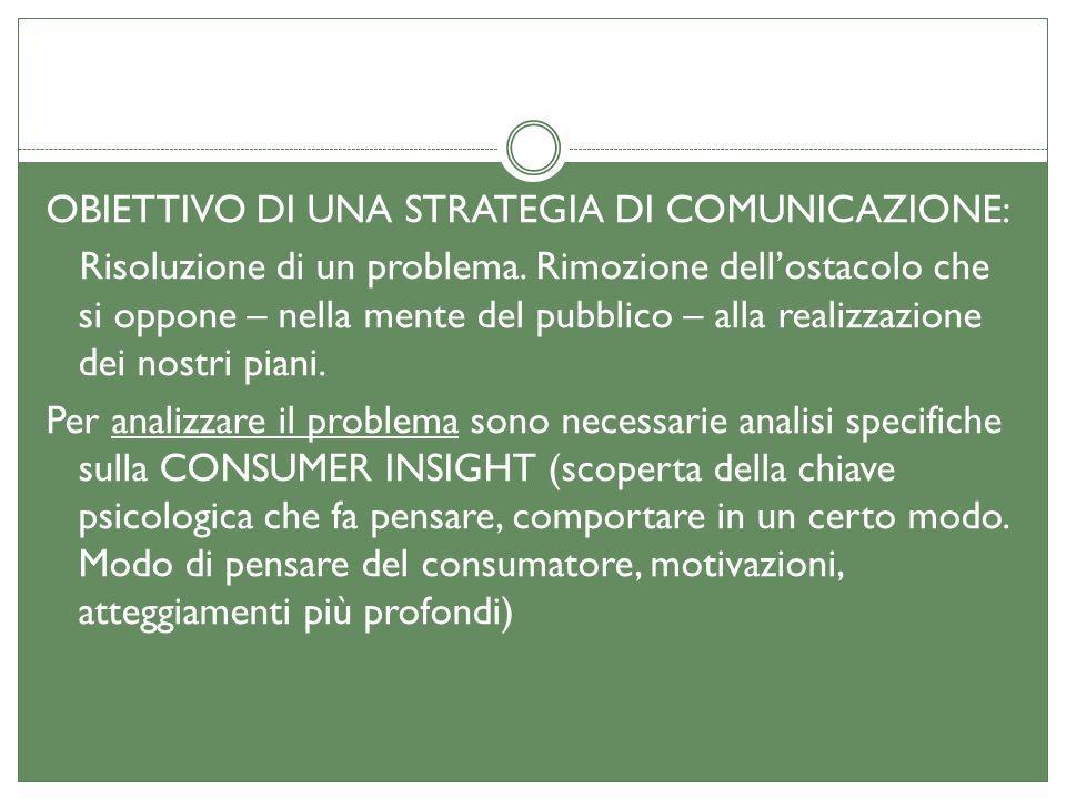 OBIETTIVO DI UNA STRATEGIA DI COMUNICAZIONE: Risoluzione di un problema.