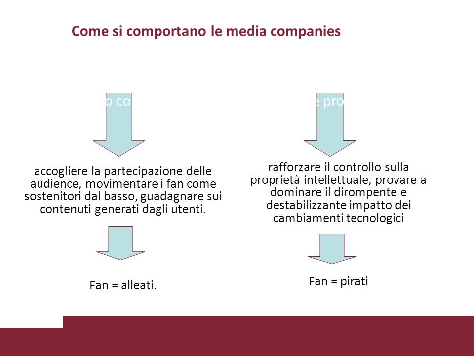 Come si comportano le media companies