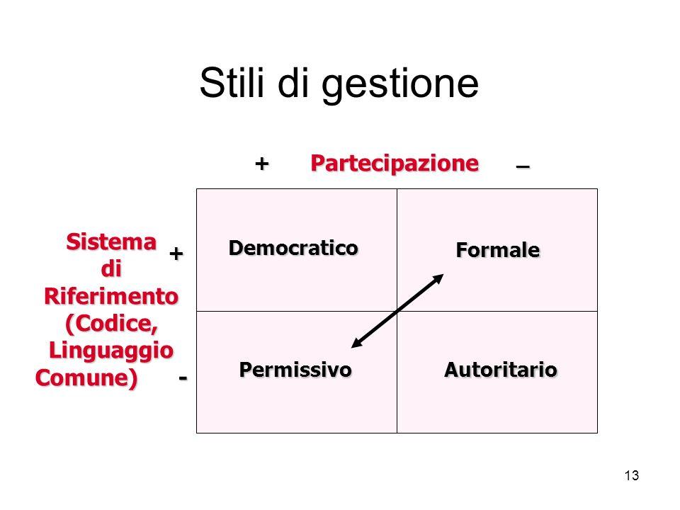 Stili di gestione Partecipazione Sistema di Riferimento (Codice,