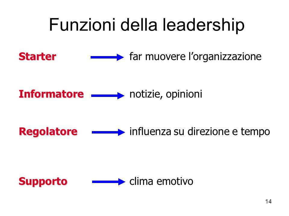 Funzioni della leadership