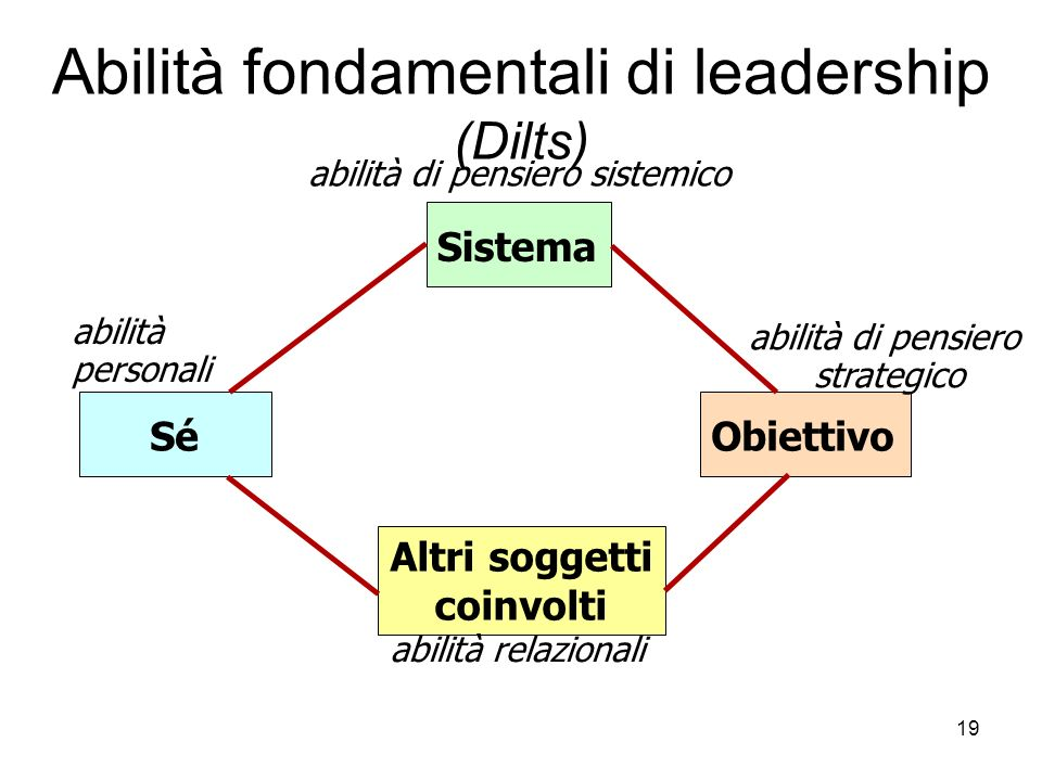 Abilità fondamentali di leadership (Dilts)