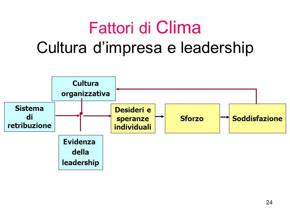 Fattori di Clima Cultura d'impresa e leadership