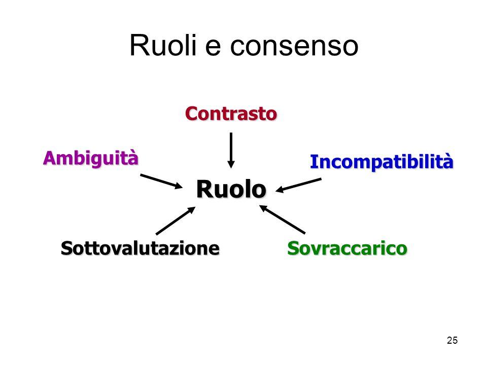 Ruoli e consenso Ruolo Contrasto Ambiguità Sottovalutazione
