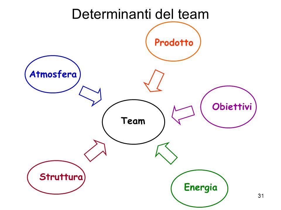 Determinanti del team Prodotto Atmosfera Obiettivi Team Struttura