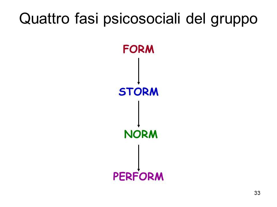 Quattro fasi psicosociali del gruppo