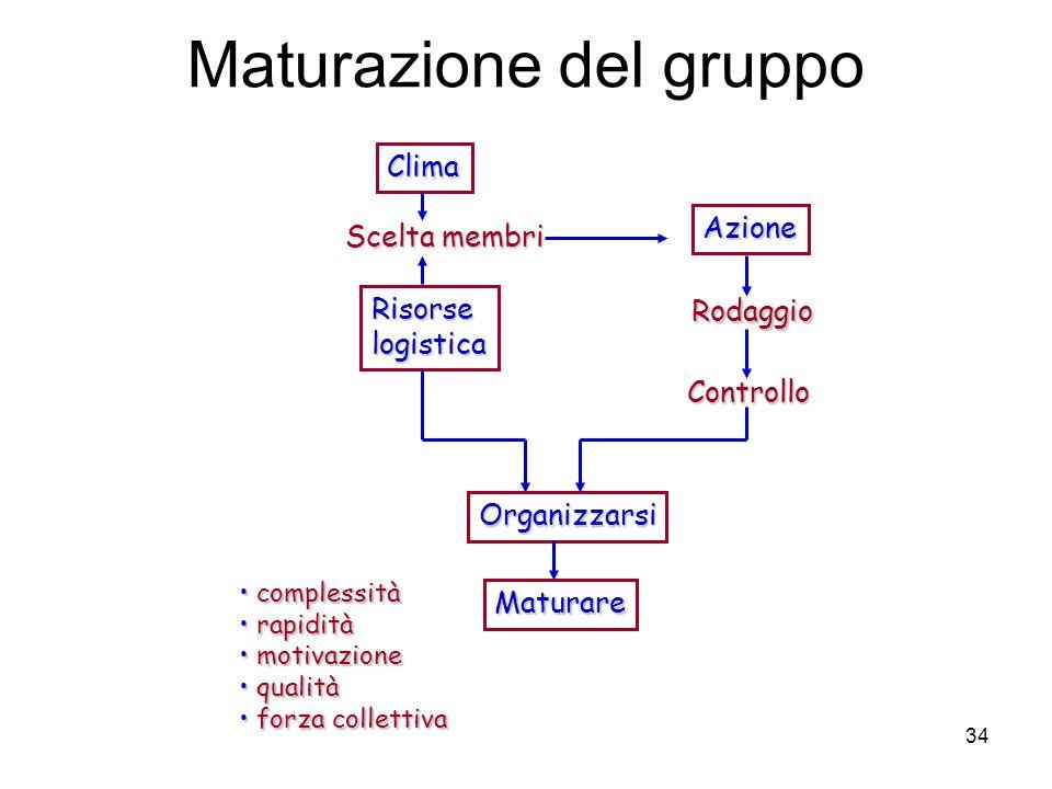 Maturazione del gruppo